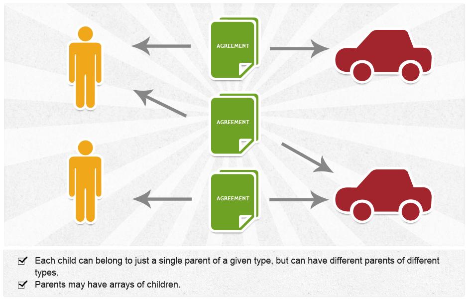 a car rental website schema