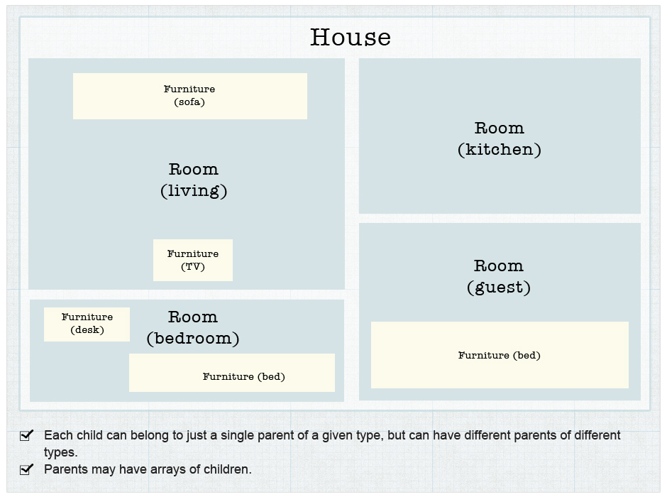 a schematic diagram of a house website